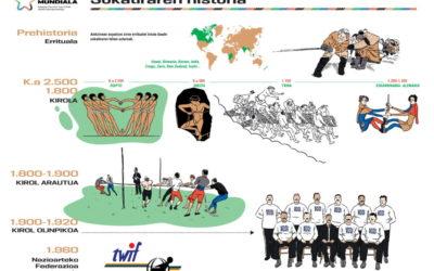 Sokatira Mundiala. Sokatiraren Historia (II)